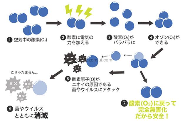 オゾンが消臭・除菌する仕組み